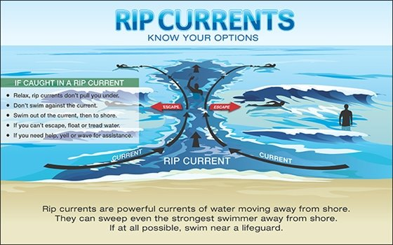 Compass Resorts Stock Rip Current Infographic